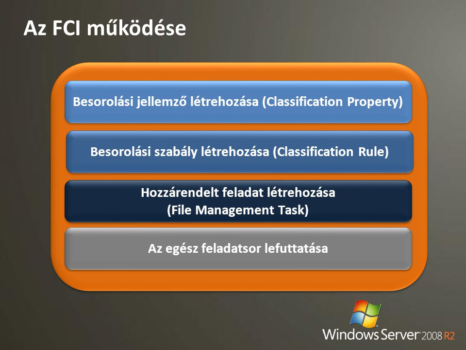 Az FCI működése Besorolási jellemző létrehozása (Classification Property) Besorolási szabály létrehozása (Classification Rule) Hozzárendelt feladat lé