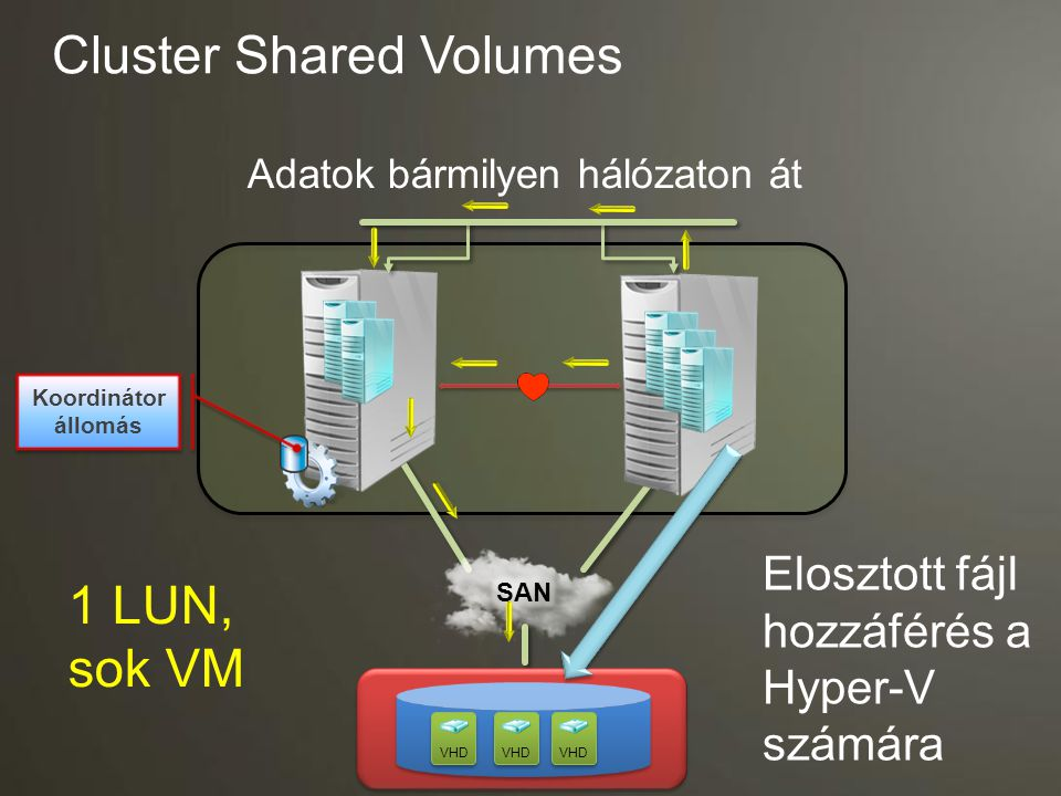 Cluster Shared Volumes Adatok bármilyen hálózaton át VHD Koordinátor állomás 1 LUN, sok VM Elosztott fájl hozzáférés a Hyper-V számára