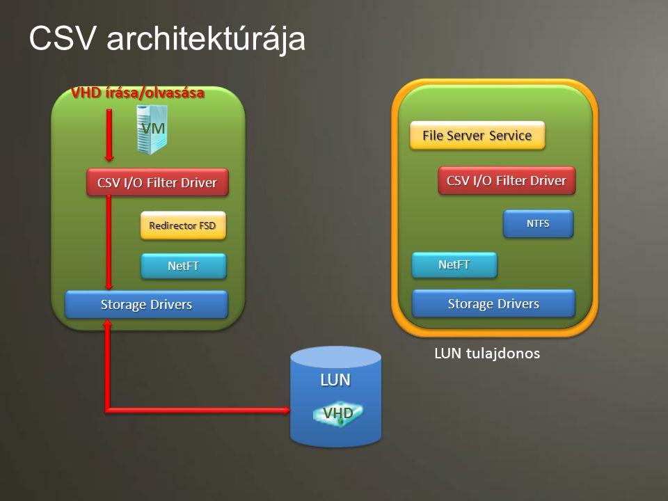 2. rész Hyper-V alapú magas rendelkezésre állású rendszer kialakítása
