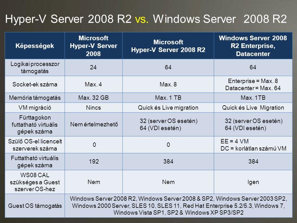 Hyper-V Server 2008 R2 vs. Windows Server 2008 R2 Képességek Microsoft Hyper-V Server 2008 Microsoft Hyper-V Server 2008 R2 Windows Server 2008 R2 Ent