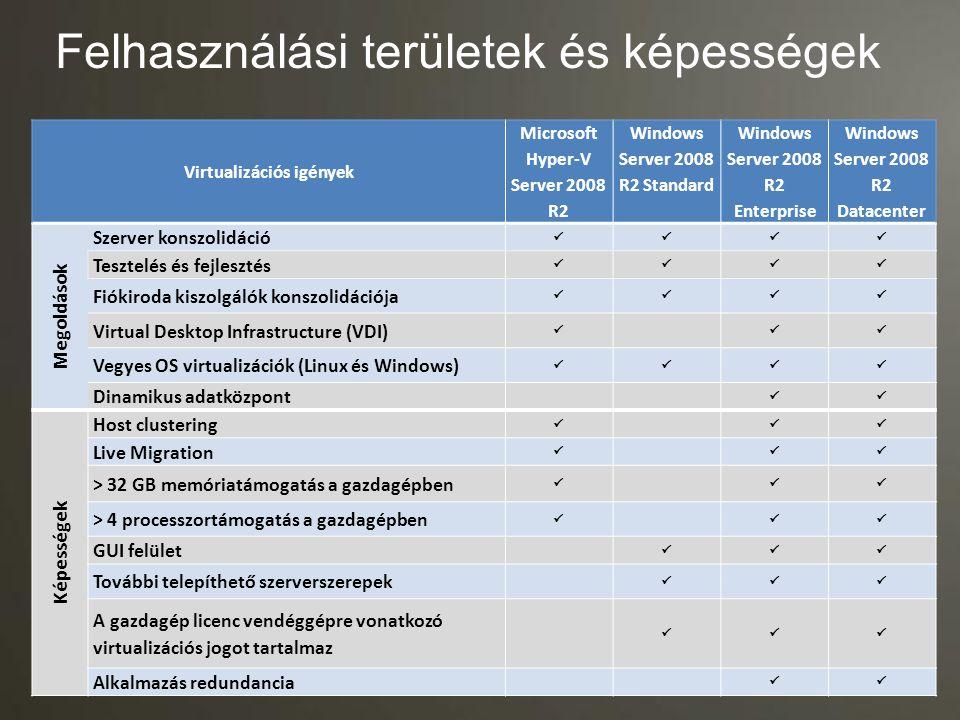 Felhasználási területek és képességek Virtualizációs igények Microsoft Hyper-V Server 2008 R2 Windows Server 2008 R2 Standard Windows Server 2008 R2 E