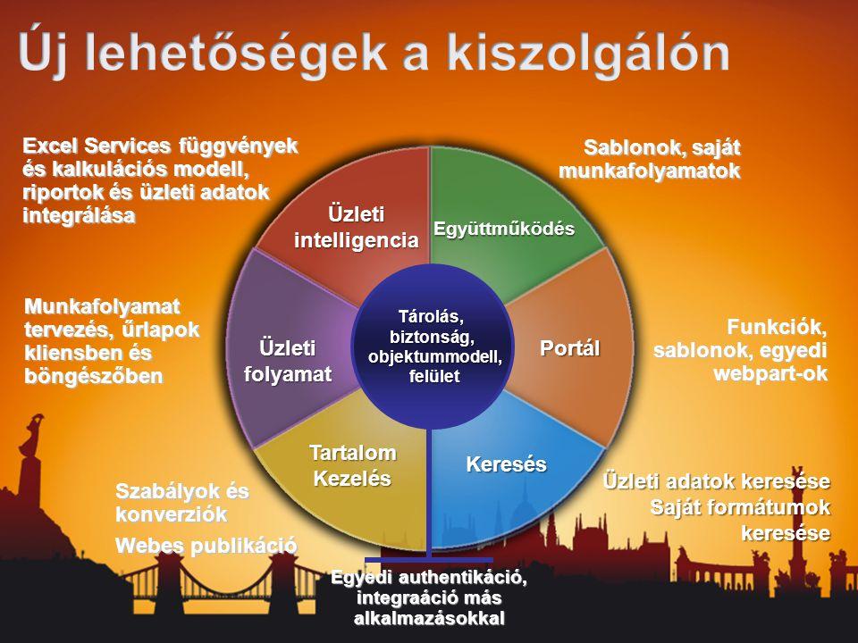 Sablonok, saját munkafolyamatok Együttműködés Üzletiintelligencia Portál Funkciók, sablonok, egyedi webpart-ok Üzleti adatok keresése Saját formátumok keresése Munkafolyamat tervezés, űrlapok kliensben és böngészőben Excel Services függvények és kalkulációs modell, riportok és üzleti adatok integrálása Szabályok és konverziók Webes publikáció Üzleti folyamat Egyedi authentikáció, integraáció más alkalmazásokkal Keresés TartalomKezelés Tárolás, biztonság, objektummodell, felület