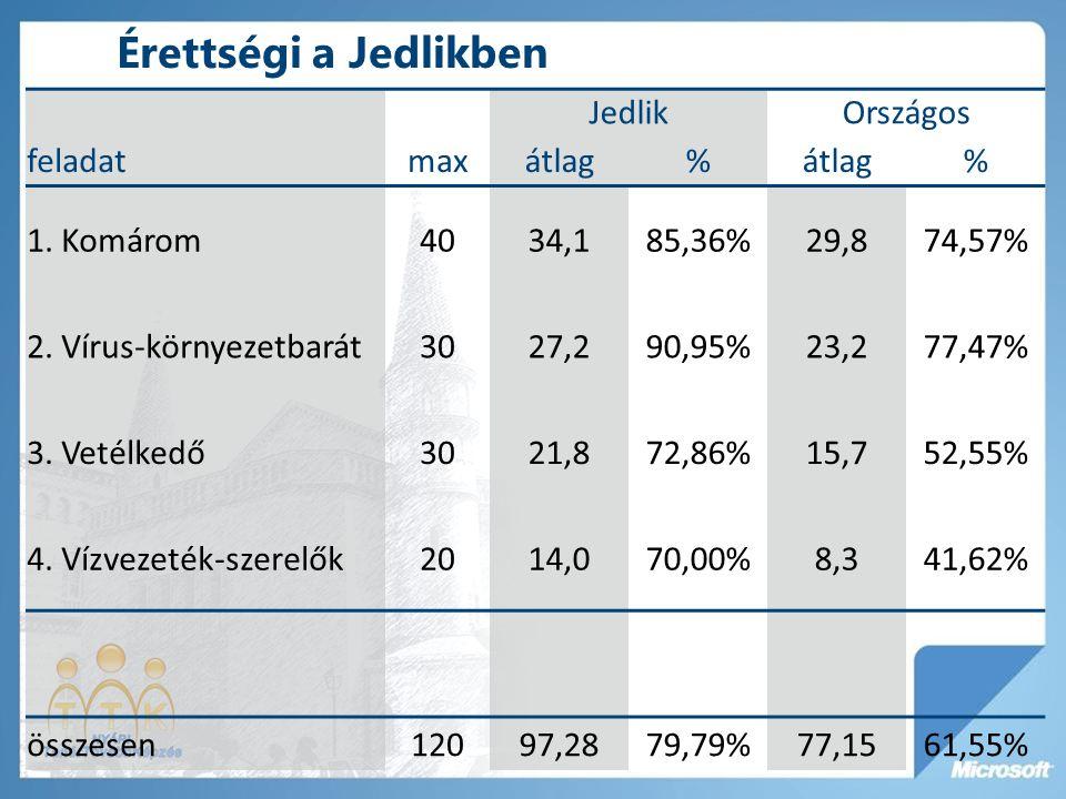Érettségi a Jedlikben JedlikOrszágos feladatmaxátlag% % 1. Komárom4034,185,36%29,874,57% 2. Vírus-környezetbarát3027,290,95%23,277,47% 3. Vetélkedő302