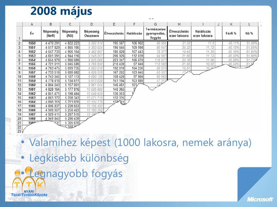 2008 május Valamihez képest (1000 lakosra, nemek aránya) Legkisebb különbség Legnagyobb fogyás