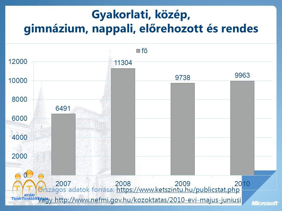 Gyakorlati, közép, gimnázium, nappali, előrehozott és rendes Országos adatok forrása: https://www.ketszintu.hu/publicstat.phphttps://www.ketszintu.hu/