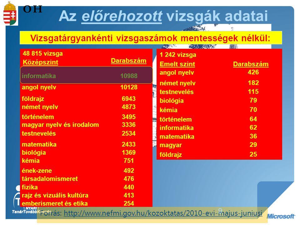 Vizsgatárgyankénti vizsgaszámok mentességek nélkül: 48 815 vizsga Középszint Darabszám informatika10988 angol nyelv10128 földrajz6943 német nyelv4873