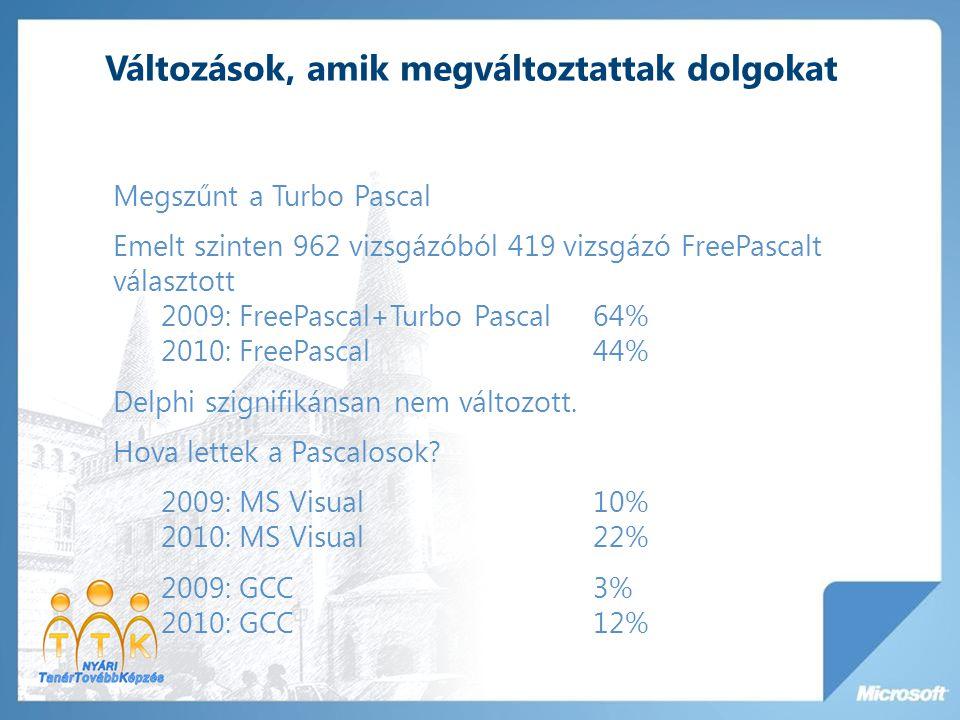 Változások, amik megváltoztattak dolgokat Megszűnt a Turbo Pascal Emelt szinten 962 vizsgázóból 419 vizsgázó FreePascalt választott 2009: FreePascal+Turbo Pascal64% 2010: FreePascal44% Delphi szignifikánsan nem változott.