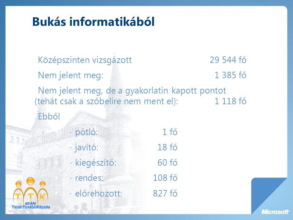 Bukás informatikából Középszinten vizsgázott29 544 fő Nem jelent meg:1 385 fő Nem jelent meg, de a gyakorlatin kapott pontot (tehát csak a szóbelire n