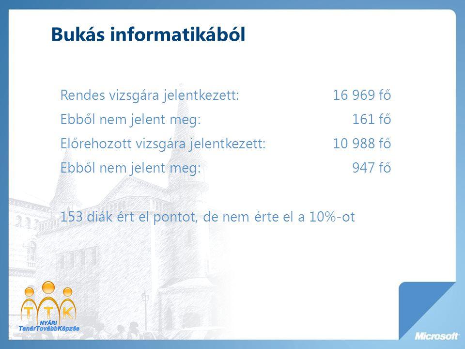 Bukás informatikából Rendes vizsgára jelentkezett: 16 969 fő Ebből nem jelent meg: 161 fő Előrehozott vizsgára jelentkezett: 10 988 fő Ebből nem jelen