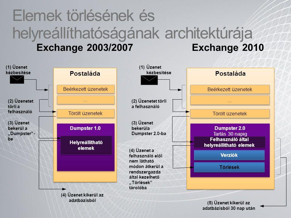 Elemek törlésének és helyreállíthatóságának architektúrája Exchange 2003/2007Exchange 2010 Postaláda Dumpster 1.0 Helyreállítható elemek (1) Üzenet ké