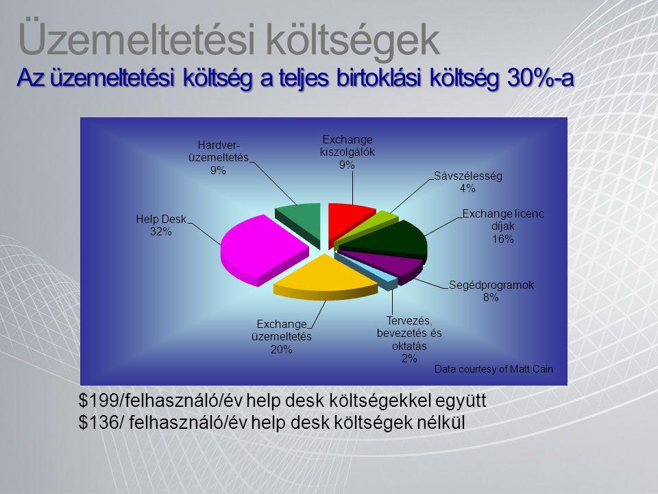 Exchange 2010 üzemeltetése Több fajta hozzáférési szint − Speciális szerepű felhasználó: − Megfelelőség, felderítés − HR − … Önkiszolgáló műveletek − Üzenetek nyomkövetése − Saját terjesztési listák − Saját AD adatok módosítása Új eszköz Remote Connectivity Analyzer https://www.testexchangeconnectivity.com https://www.testexchangeconnectivity.com Az éves támogatási költség egy 7,500 postaládát tartalmazó levelező rendszer esetében kb.