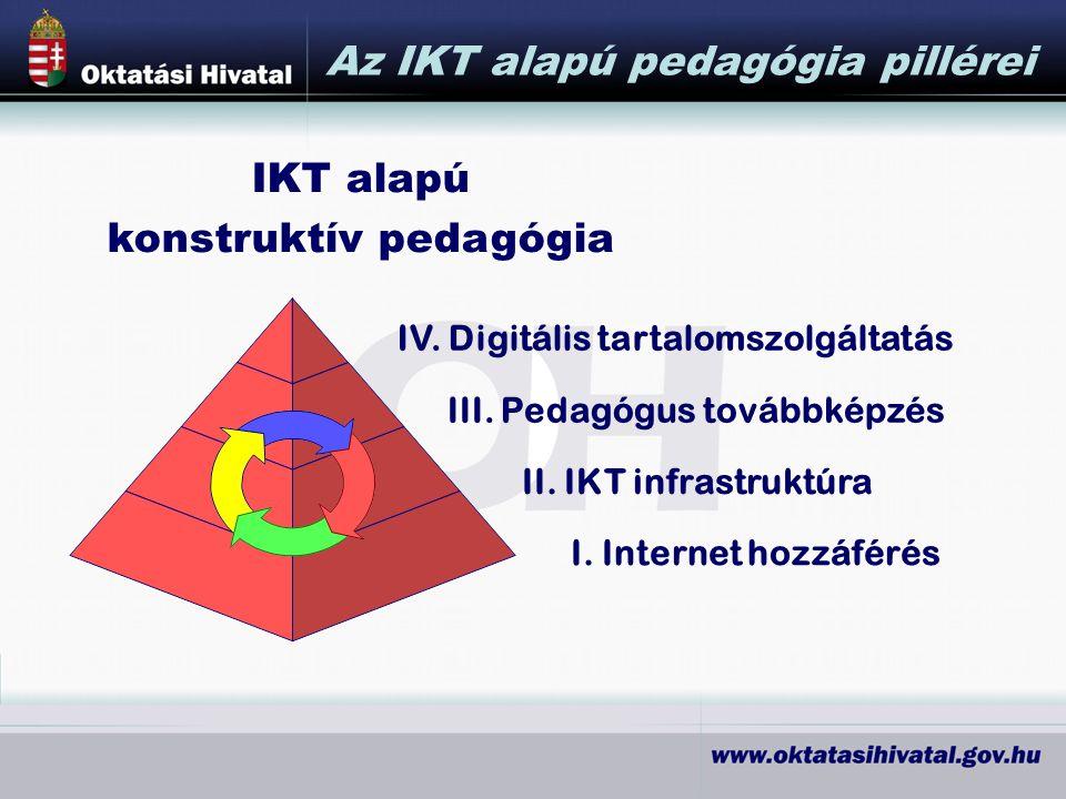 Az IKT alapú pedagógia pillérei I.Internet hozzáférés II.
