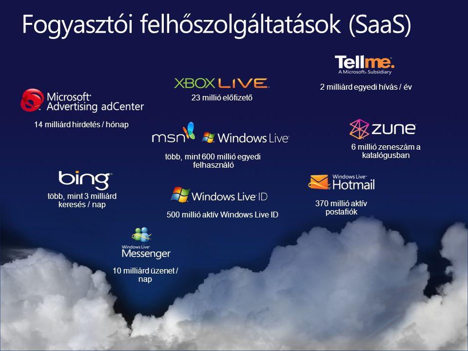 370 millió aktív postafiók több, mint 600 millió egyedi felhasználó 6 millió zeneszám a katalógusban 23 millió előfizető 14 milliárd hirdetés / hónap 2 milliárd egyedi hívás / év 10 milliárd üzenet / nap 500 millió aktív Windows Live ID több, mint 3 milliárd keresés / nap