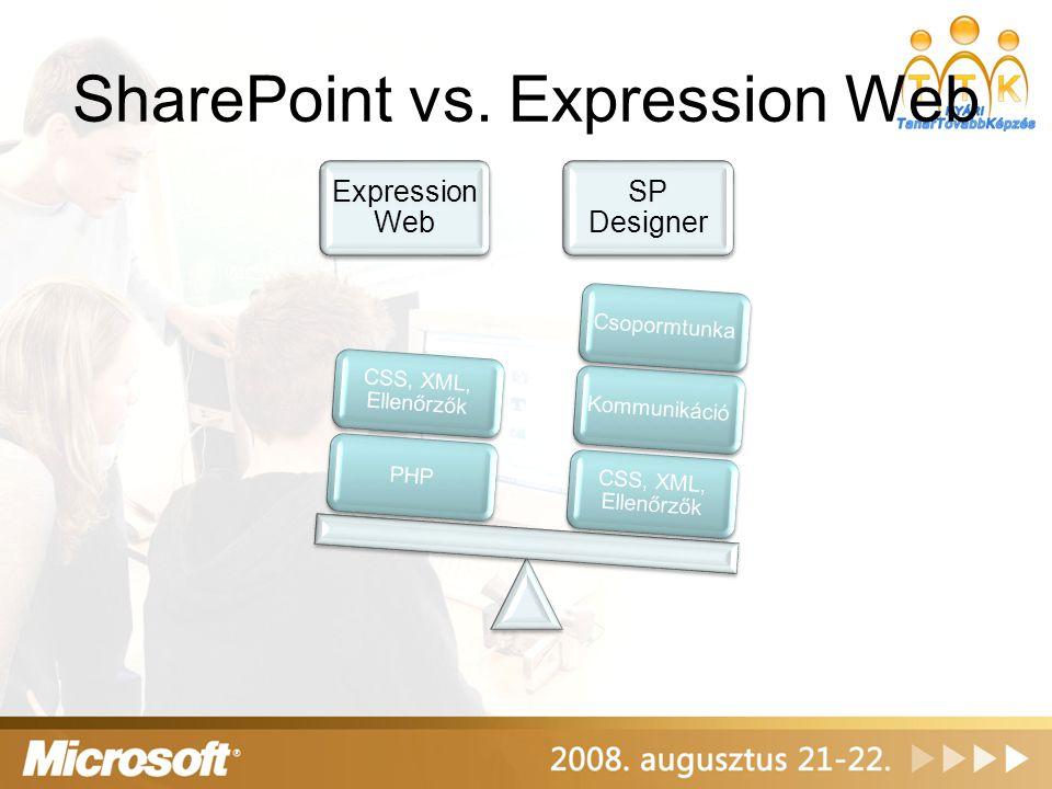 SharePoint vs. Expression Web Expression Web SP Designer CSS, XML, Ellenőrzők KommunikációCsopormtunkaPHP CSS, XML, Ellenőrzők