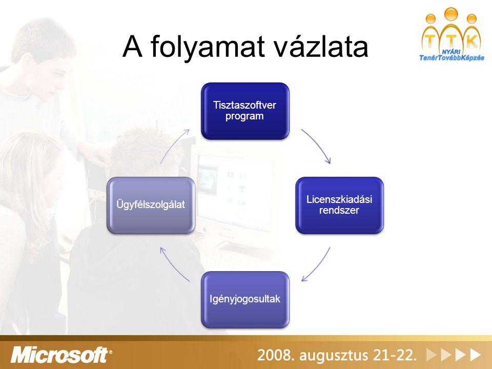A folyamat vázlata Tisztaszoftver program Licenszkiadási rendszer IgényjogosultakÜgyfélszolgálat