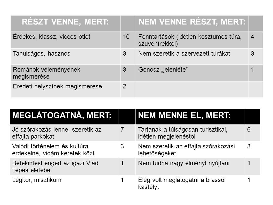 Románia, mint turisztikai úti cél Előnyben részesítenék a túrával vagy a parkkal szemben (8) Érdeklik a hegyek, tavak, erdők (7) Fekete-tenger partvidéke (5) Az egész ország érdekli (5) Városok, középkori emlékek (3) Sóbarlangok (2) Önmaga útját járná (2) Kíváncsi a történelemre is (1)