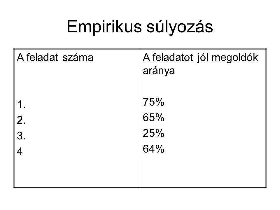 Empirikus súlyozás A feladat száma 1. 2. 3. 4 A feladatot jól megoldók aránya 75% 65% 25% 64%