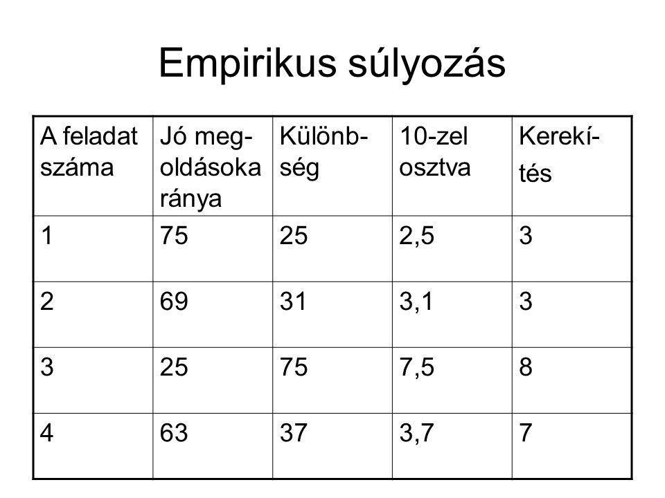 Empirikus súlyozás A feladat száma Jó meg- oldásoka ránya Különb- ség 10-zel osztva Kerekí- tés 175252,53 269313,13 325757,58 463373,77