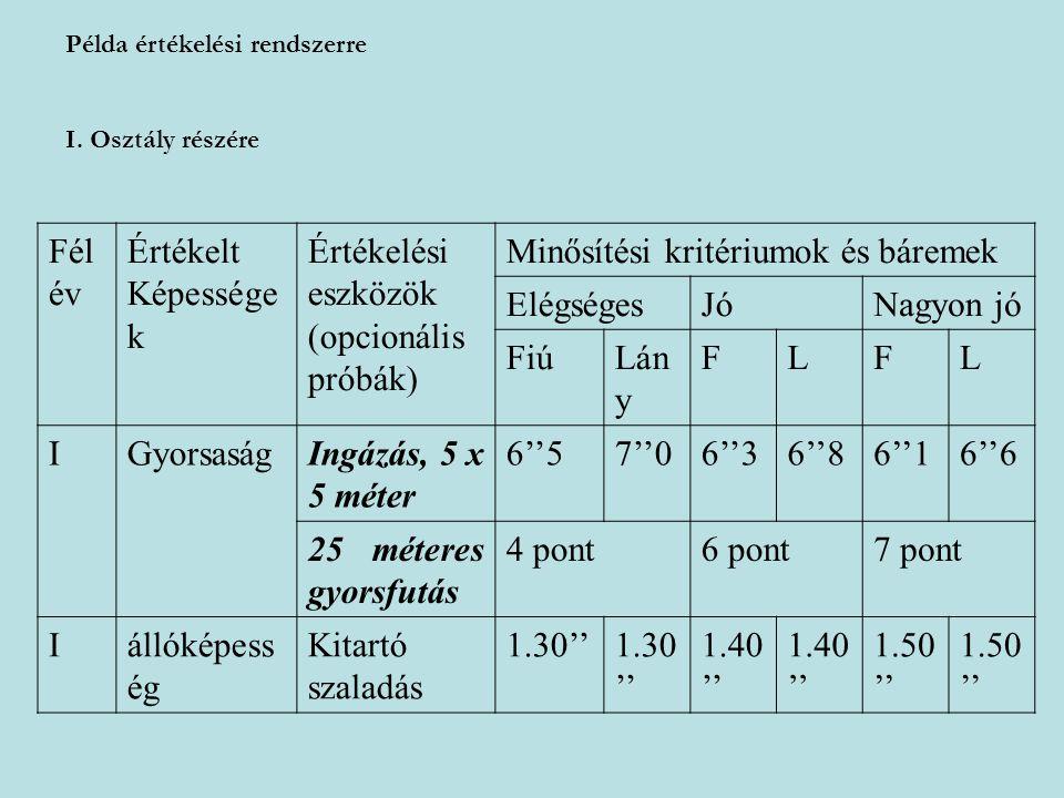 Példa értékelési rendszerre I. Osztály részére Fél év Értékelt Képessége k Értékelési eszközök (opcionális próbák) Minősítési kritériumok és báremek E