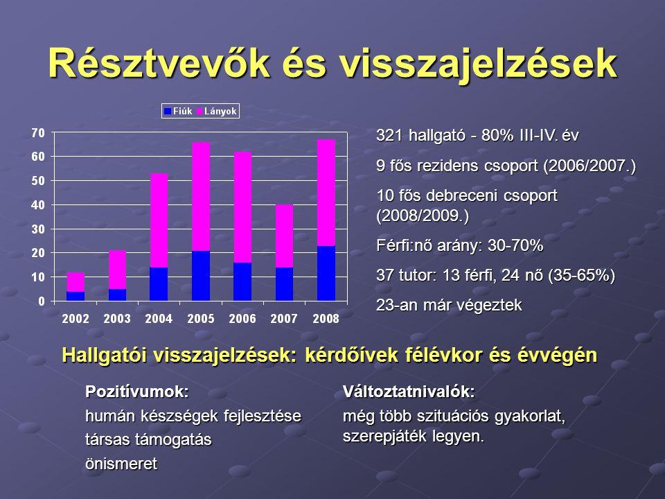 Résztvevők és visszajelzések 321 hallgató - 80% III-IV. év 9 fős rezidens csoport (2006/2007.) 10 fős debreceni csoport (2008/2009.) Férfi:nő arány: 3