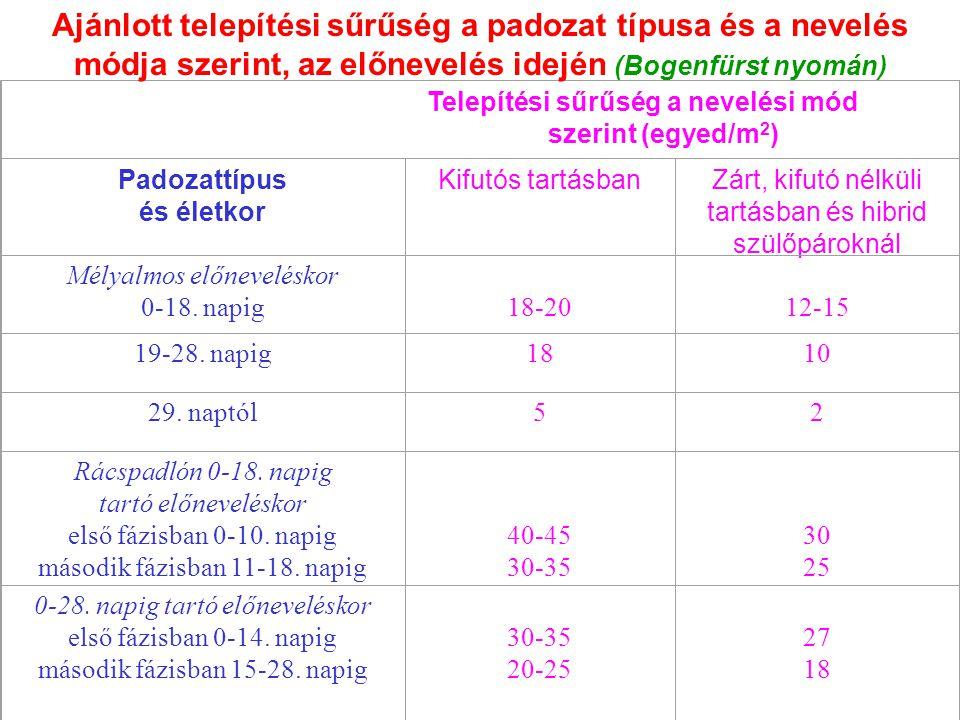 Telepítési sűrűség a nevelési mód szerint (egyed/m 2 ) Padozattípus és életkor Kifutós tartásbanZárt, kifutó nélküli tartásban és hibrid szülőpároknál