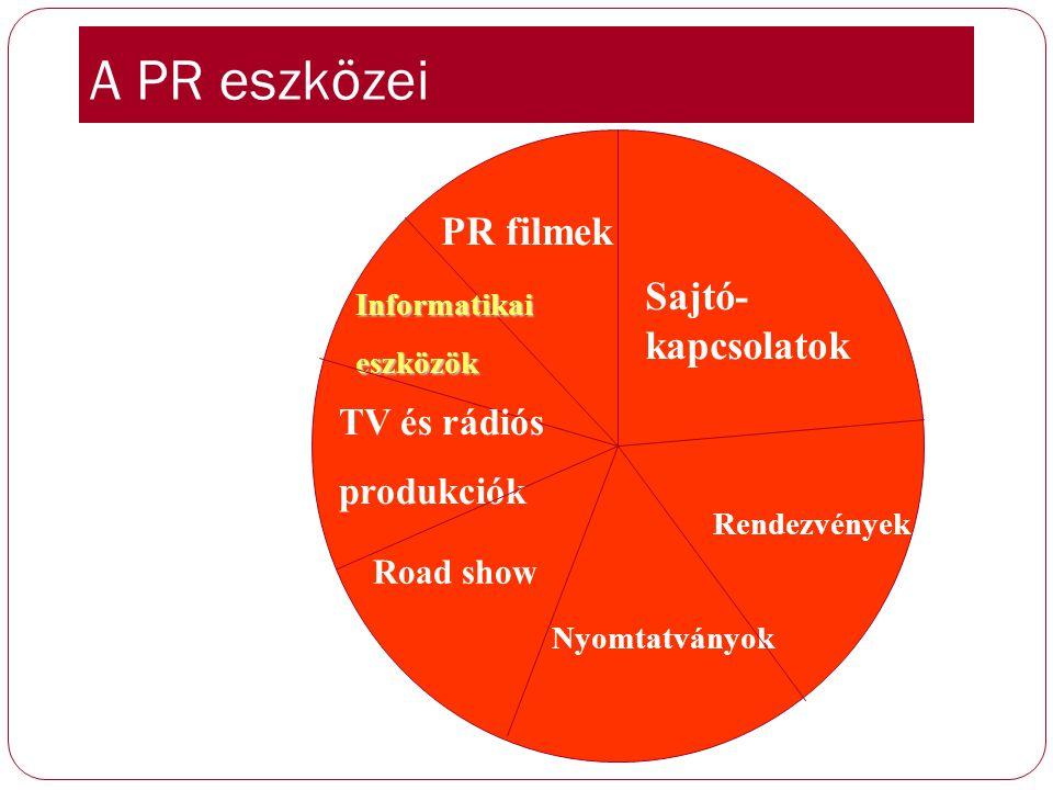 Különféle egyéb eszközök Bels ő PR Ötletdoboz Nyitott ajtó Külső PR Teleinformációs szolgálat PR ajándékok