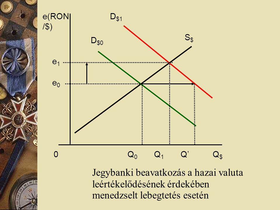 Jegybanki beavatkozás a hazai valuta leértékelődésének érdekében menedzselt lebegtetés esetén e(RON /$) S$S$ D $1 D $0 e1e1 e0e0 0 Q 0 Q 1 Q' Q $