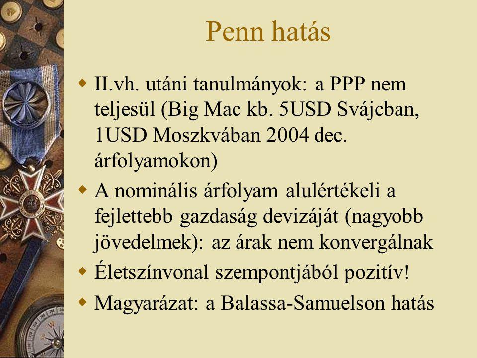 Penn hatás  II.vh. utáni tanulmányok: a PPP nem teljesül (Big Mac kb. 5USD Svájcban, 1USD Moszkvában 2004 dec. árfolyamokon)  A nominális árfolyam a