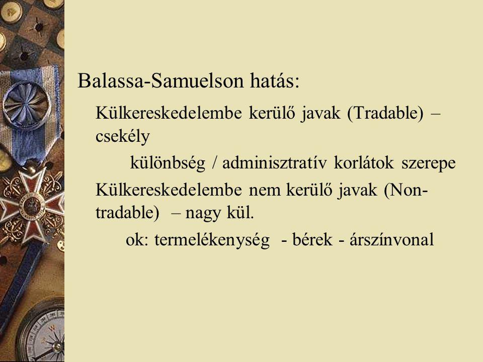 Balassa-Samuelson hatás: Külkereskedelembe kerülő javak (Tradable) – csekély különbség / adminisztratív korlátok szerepe Külkereskedelembe nem kerülő javak (Non- tradable) – nagy kül.