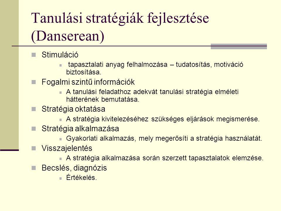 Tanulási stratégiák fejlesztése (Danserean) Stimuláció tapasztalati anyag felhalmozása – tudatosítás, motiváció biztosítása. Fogalmi szintű információ