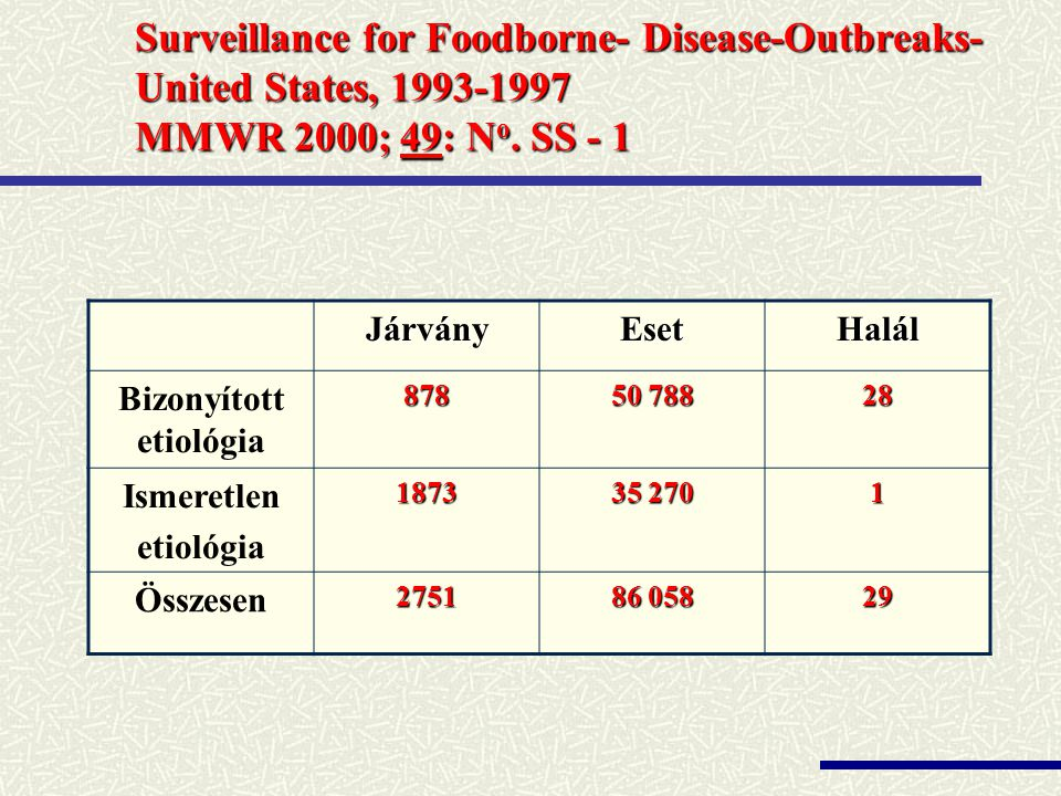 Surveillance for Foodborne- Disease-Outbreaks- United States, 1993-1997 MMWR 2000; 49: N o.
