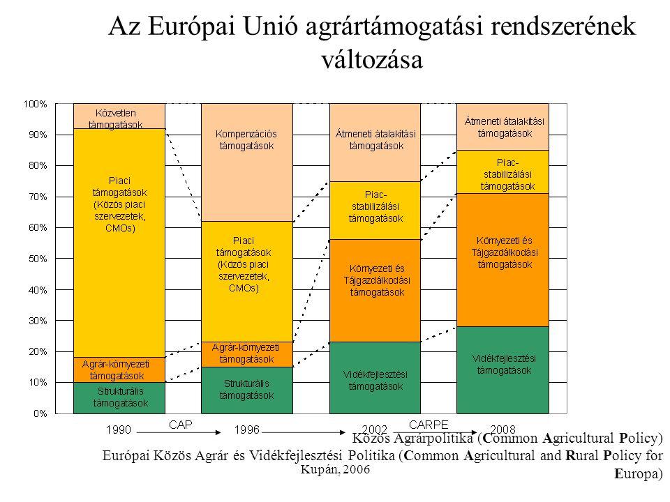 Kupán, 2006 Az Európai Unió agrártámogatási rendszerének változása Közös Agrárpolitika (Common Agricultural Policy) Európai Közös Agrár és Vidékfejles