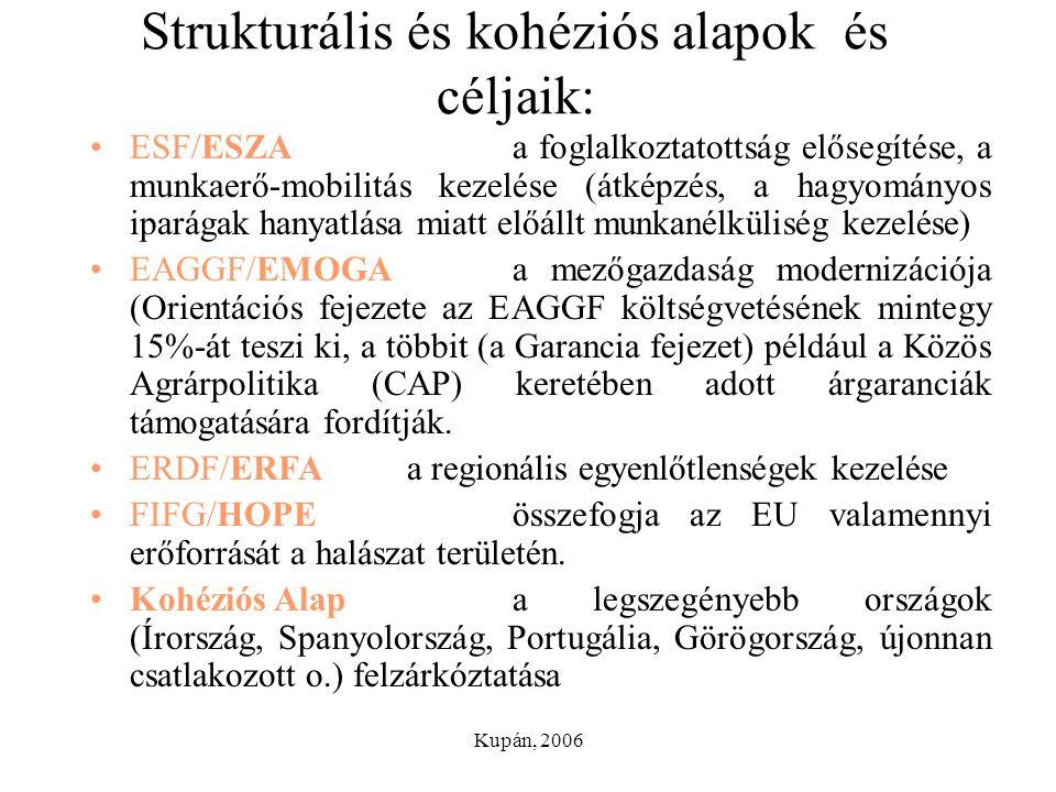 Kupán, 2006 Strukturális és kohéziós alapok és céljaik: ESF/ESZAa foglalkoztatottság elősegítése, a munkaerő-mobilitás kezelése (átképzés, a hagyomány