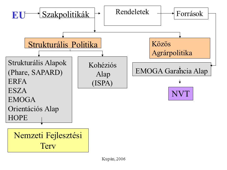 Kupán, 2006 EU Szakpolitikák Rendeletek Források Strukturális Politika Közös Agrárpolitika Strukturális Alapok (Phare, SAPARD) ERFA ESZA EMOGA Orientá