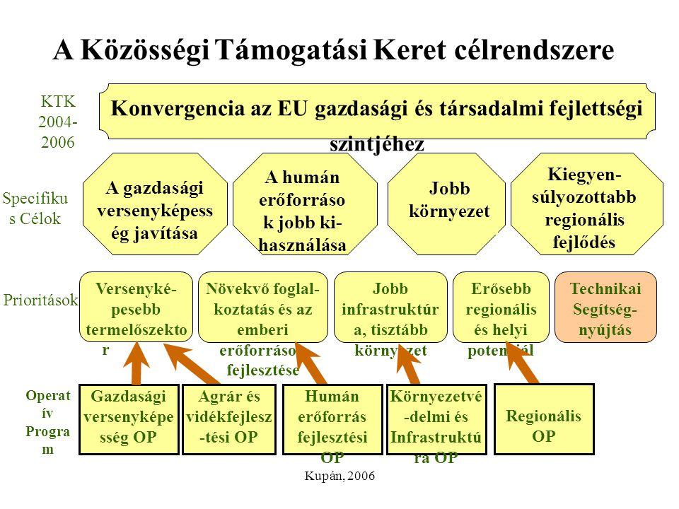 Kupán, 2006 A Közösségi Támogatási Keret célrendszere Jobb környezet KTK 2004- 2006 Konvergencia az EU gazdasági és társadalmi fejlettségi szintjéhez