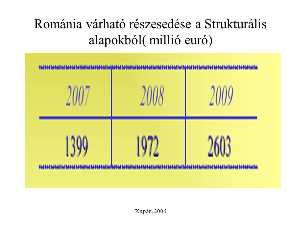 Kupán, 2006 Románia várható részesedése a Strukturális alapokból( millió euró)