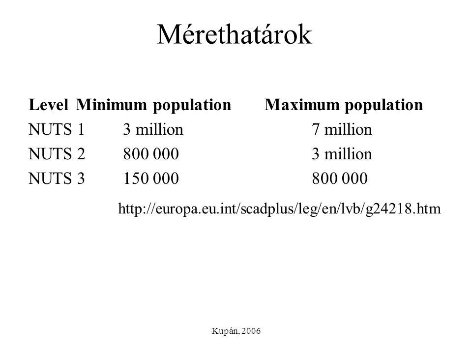 Kupán, 2006 Mérethatárok LevelMinimum populationMaximum population NUTS 13 million7 million NUTS 2800 0003 million NUTS 3150 000800 000 http://europa.