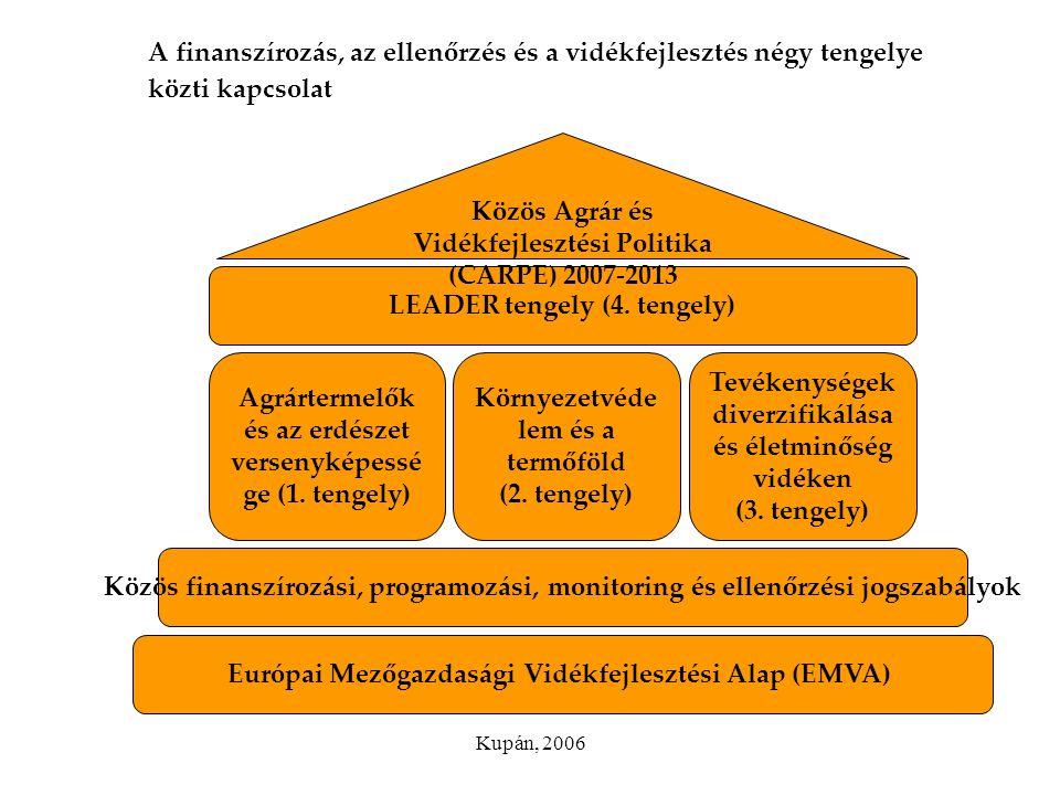 Kupán, 2006 A finanszírozás, az ellenőrzés és a vidékfejlesztés négy tengelye közti kapcsolat Agrártermelők és az erdészet versenyképessé ge (1. tenge