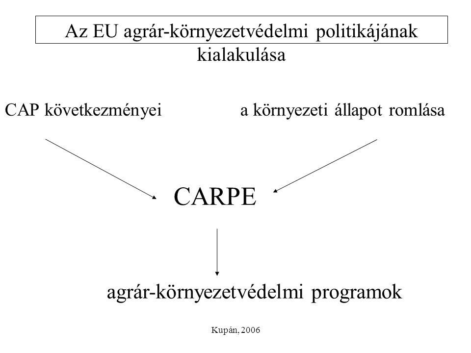 Kupán, 2006 Az EU agrár-környezetvédelmi politikájának kialakulása CAP következményeia környezeti állapot romlása CARPE agrár-környezetvédelmi program