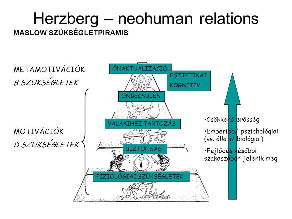Herzberg – neohuman relations ÖNAKTUALIZÁCIÓ ÖNBECSÜLÉS VALAKIHEZ TARTOZÁS BIZTONSÁG FIZIOLÓGIAI SZÜKSÉGLETEK METAMOTIVÁCIÓK B SZÜKSÉGLETEK MOTIVÁCIÓK