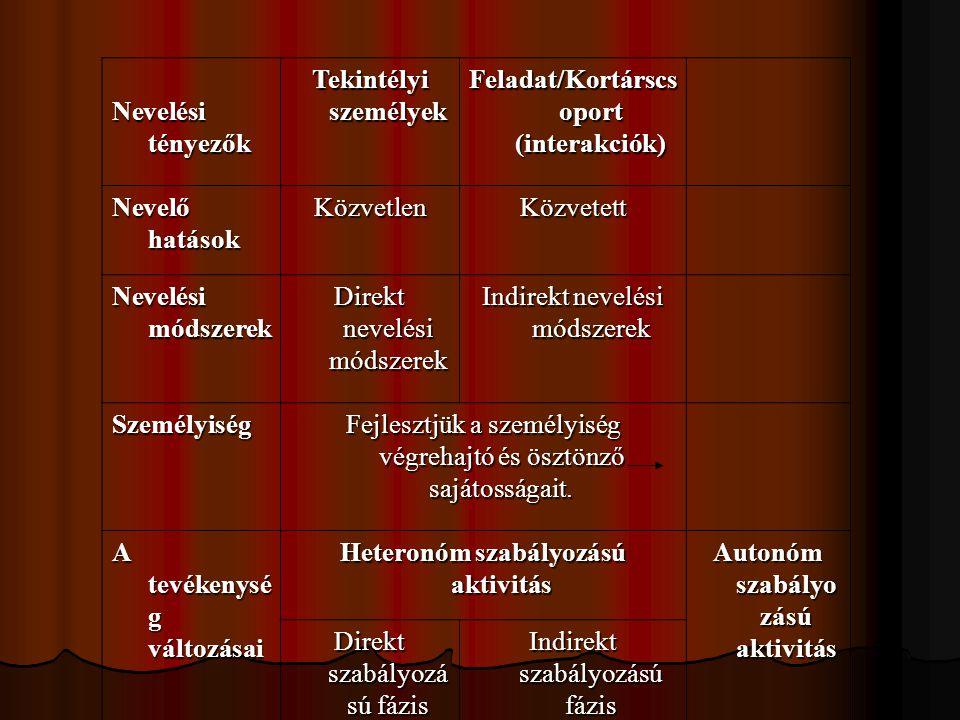 Nevelési tényezők Tekintélyi személyek Feladat/Kortárscs oport (interakciók) Nevelő hatások KözvetlenKözvetett Nevelési módszerek Direkt nevelési móds