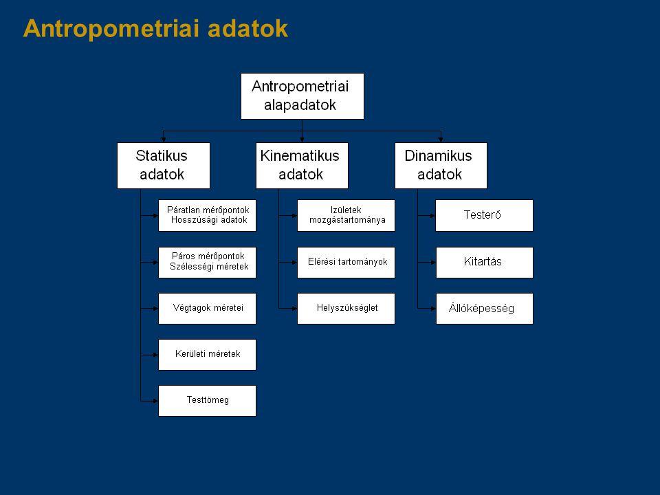 Antropometriai adatok