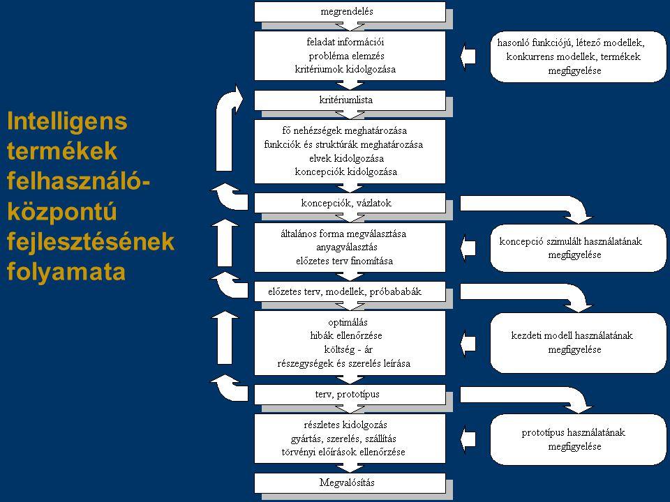 Intelligens termékek felhasználó- központú fejlesztésének folyamata