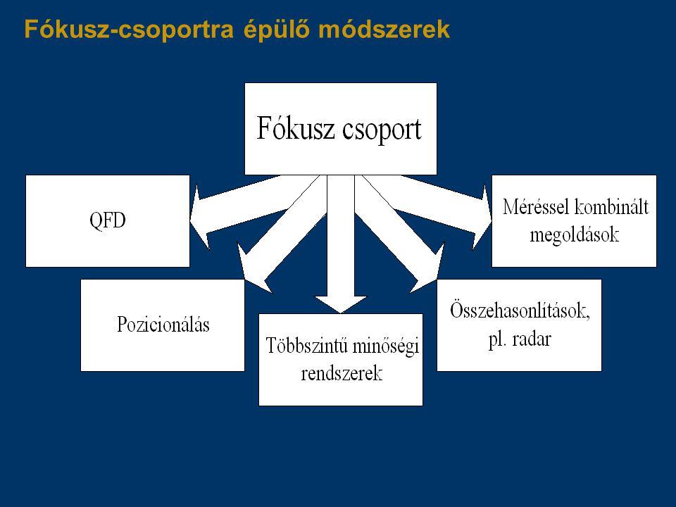 Fókusz-csoportra épülő módszerek