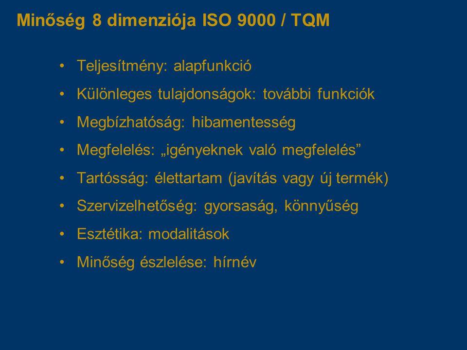 """Minőség 8 dimenziója ISO 9000 / TQM Teljesítmény: alapfunkció Különleges tulajdonságok: további funkciók Megbízhatóság: hibamentesség Megfelelés: """"igényeknek való megfelelés Tartósság: élettartam (javítás vagy új termék) Szervizelhetőség: gyorsaság, könnyűség Esztétika: modalitások Minőség észlelése: hírnév"""