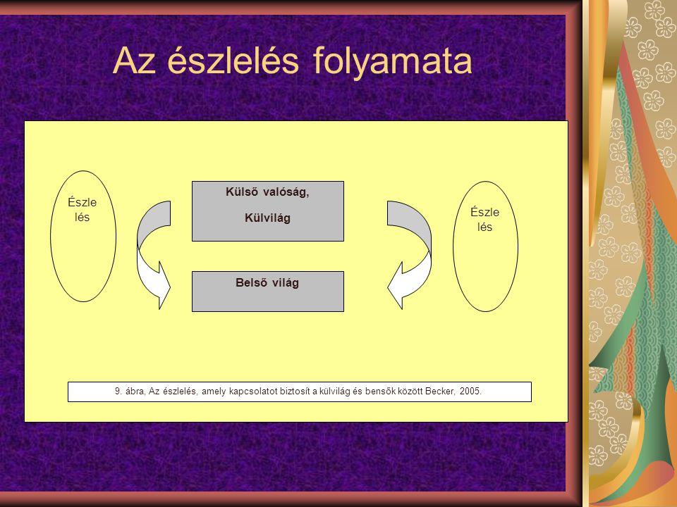 Az észlelés folyamata Külső valóság, Külvilág Belső világ Észle lés 9. ábra, Az észlelés, amely kapcsolatot biztosít a külvilág és bensők között Becke