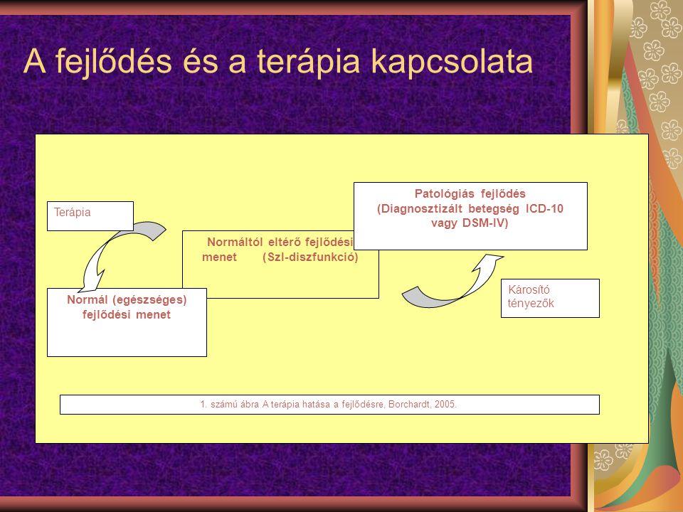A fejlődés és a terápia kapcsolata Normáltól eltérő fejlődési menet (SzI-diszfunkció) Normál (egészséges) fejlődési menet Patológiás fejlődés (Diagnosztizált betegség ICD-10 vagy DSM-IV) 1.