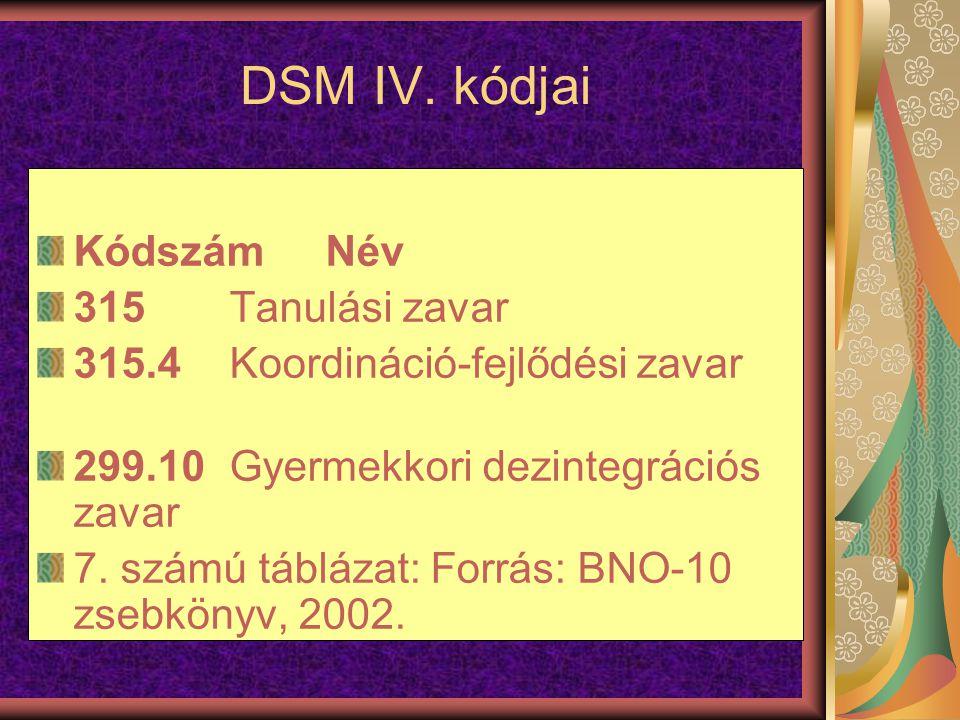 DSM IV. kódjai KódszámNév 315Tanulási zavar 315.4Koordináció-fejlődési zavar 299.10Gyermekkori dezintegrációs zavar 7. számú táblázat: Forrás: BNO-10
