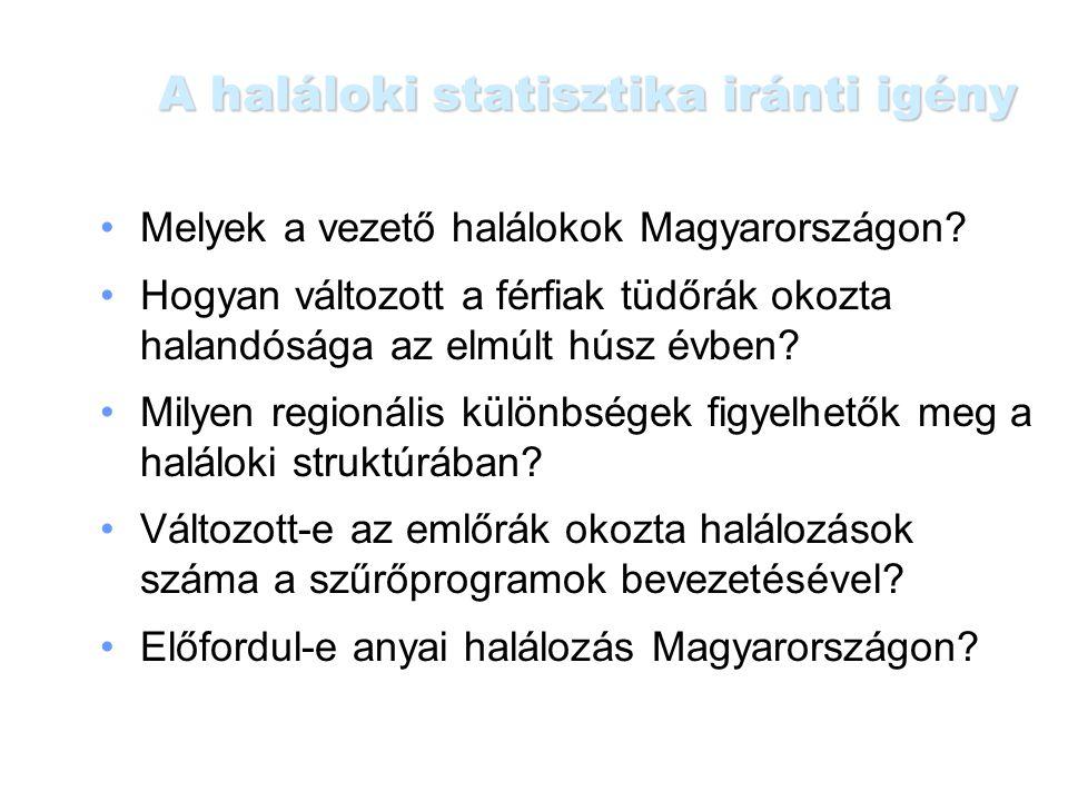 A haláloki statisztika iránti igény Melyek a vezető halálokok Magyarországon? Hogyan változott a férfiak tüdőrák okozta halandósága az elmúlt húsz évb