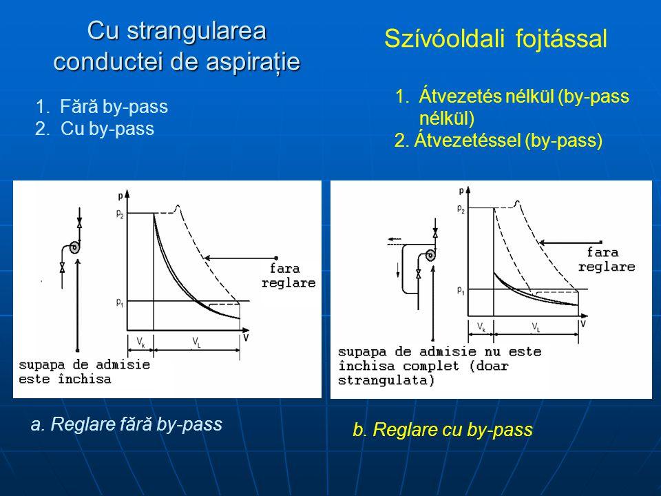 Cu strangularea conductei de aspiraţie Szívóoldali fojtással 1.Fără by-pass 2. Cu by-pass 1.Átvezetés nélkül (by-pass nélkül) 2. Átvezetéssel (by-pass